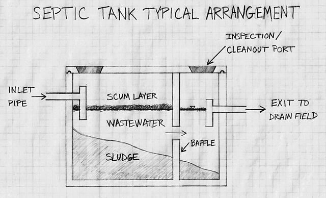 640px-Septic_Tank_Typical_Arrangement